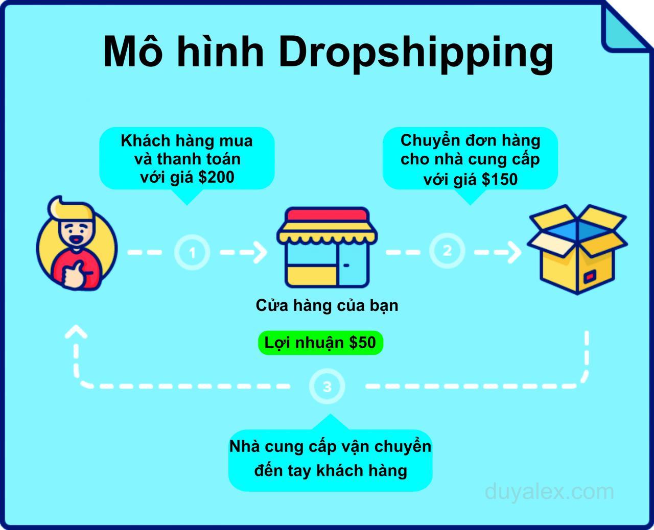 Tìm hiểu về mô hình kinh doanh Dropshipping với Aliexpress